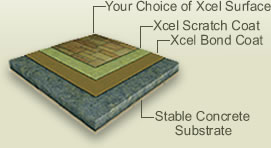 Graphic Illustrating Concrete Surfacing Techniques
